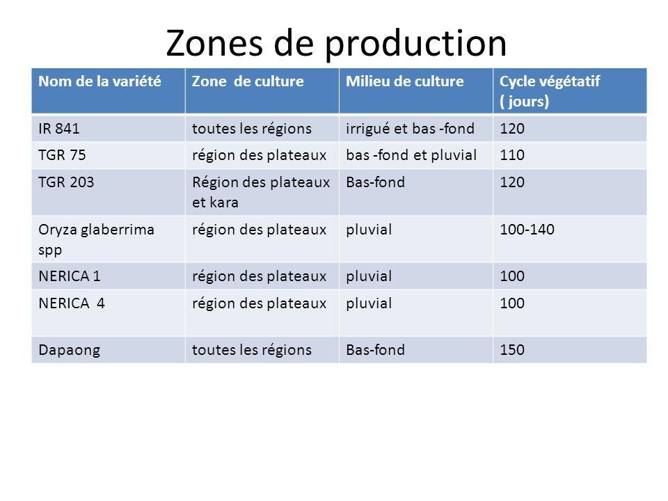 Zones de production Nom de la variétéZone de cultureMilieu de cultureCycle végétatif ( jours) IR 841toutes les régionsirrigué et bas -fond120 TGR 75région des plateauxbas -fond et pluvial110 TGR 203Région des plateaux et kara Bas-fond120 Oryza glaberrima spp région des plateauxpluvial100-140 NERICA 1région des plateauxpluvial100 NERICA 4région des plateauxpluvial100 Dapaongtoutes les régionsBas-fond150