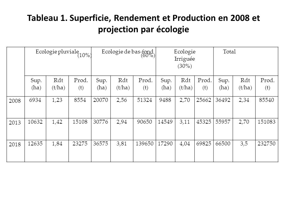 Tableau 1. Superficie, Rendement et Production en 2008 et projection par écologie Ecologie pluviale (10%) Ecologie de bas-fond (60%) Ecologie Irriguée