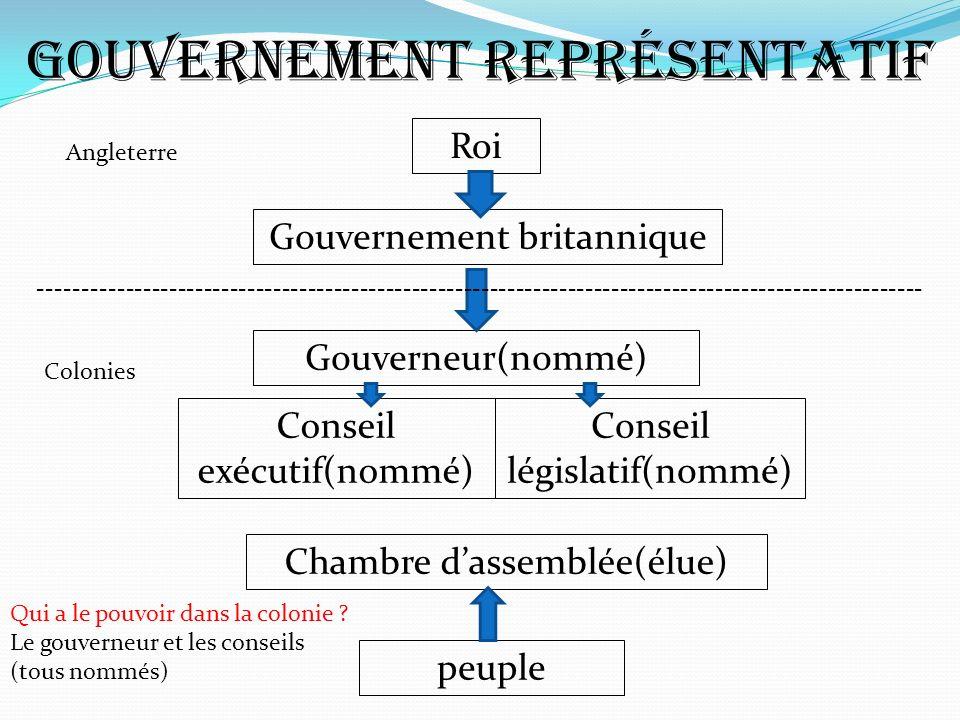 Gouvernement représentatif Roi Gouvernement britannique Gouverneur(nommé) Conseil exécutif(nommé) Conseil législatif(nommé) Chambre dassemblée(élue) p