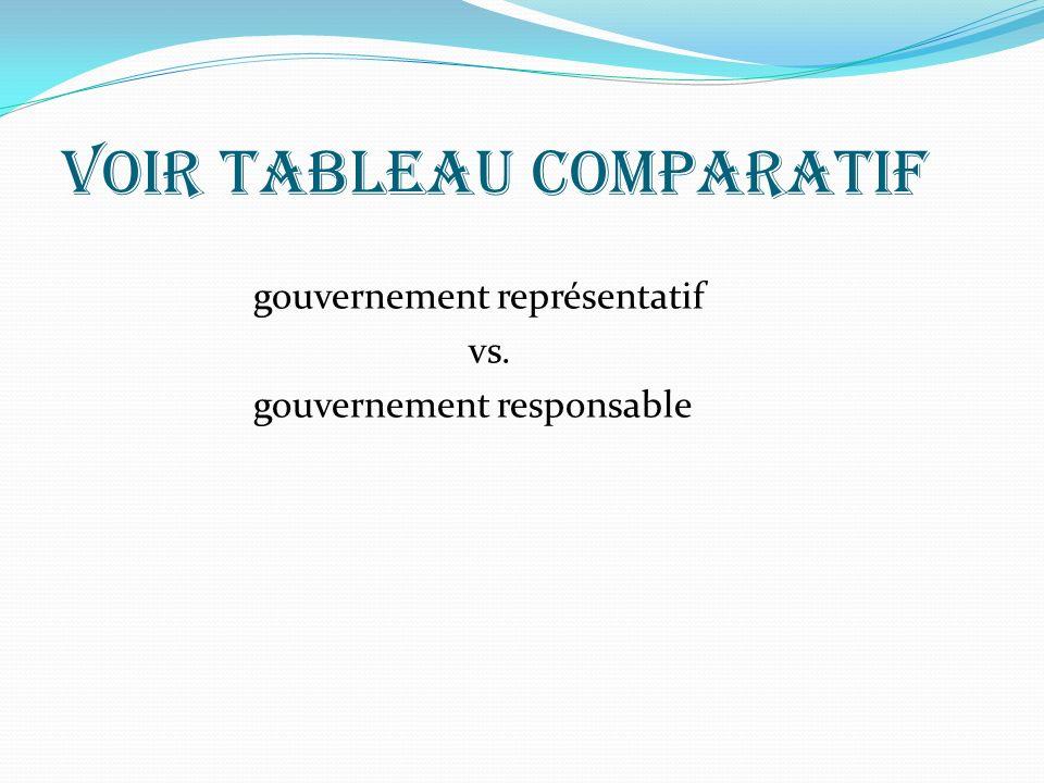 Voir tableau comparatif gouvernement représentatif vs. gouvernement responsable