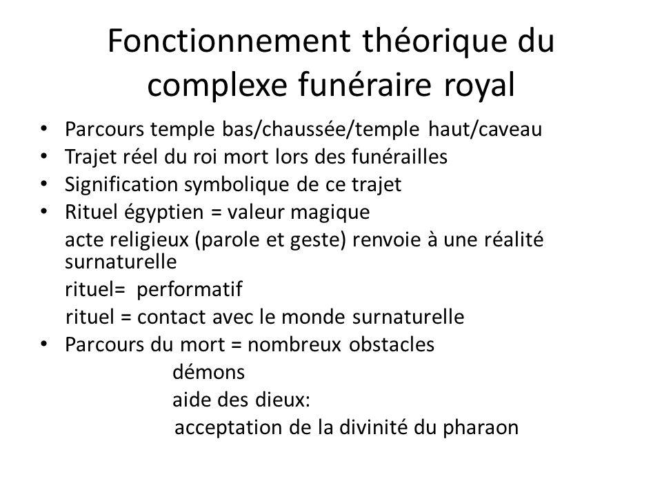 Fonctionnement théorique du complexe funéraire royal Parcours temple bas/chaussée/temple haut/caveau Trajet réel du roi mort lors des funérailles Sign