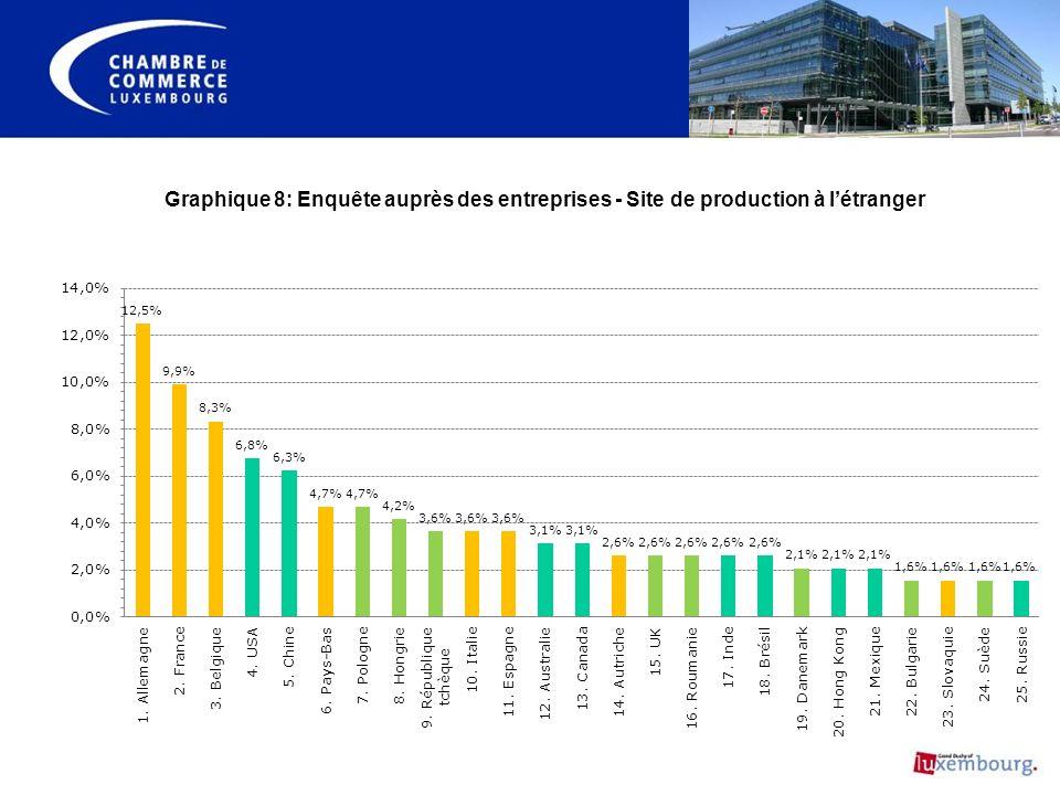 Graphique 8: Enquête auprès des entreprises - Site de production à létranger