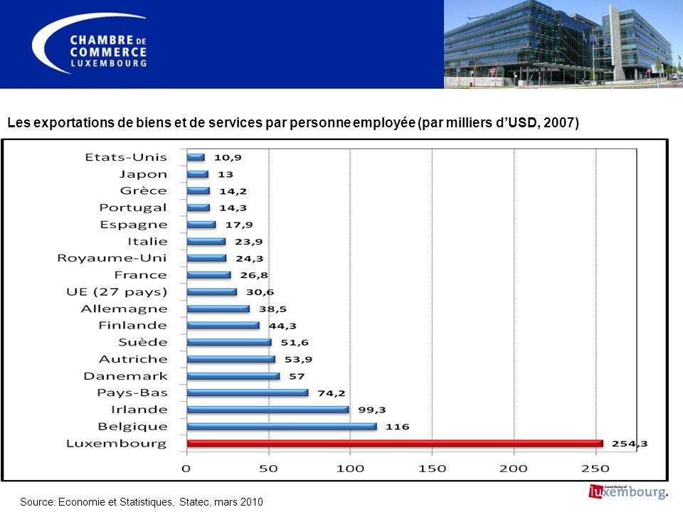 Les exportations de biens et de services par personne employée (par milliers dUSD, 2007) Source: Economie et Statistiques, Statec, mars 2010