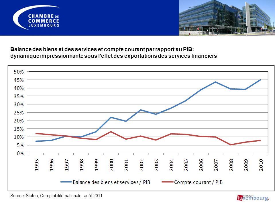 Balance des biens et des services et compte courant par rapport au PIB: dynamique impressionnante sous leffet des exportations des services financiers Source: Statec, Comptabilité nationale, août 2011