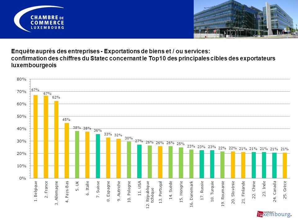 Enquête auprès des entreprises - Exportations de biens et / ou services: confirmation des chiffres du Statec concernant le Top10 des principales cibles des exportateurs luxembourgeois