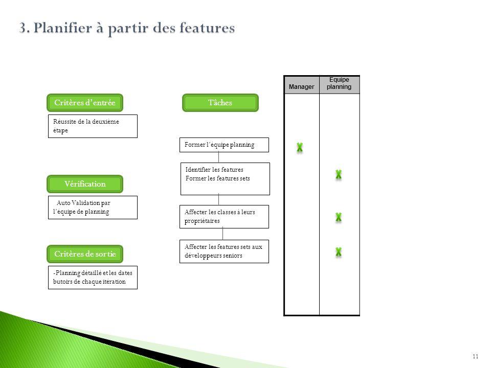 Former léquipe planning Identifier les features Former les features sets Affecter les classes à leurs propriétaires Affecter les features sets aux dév