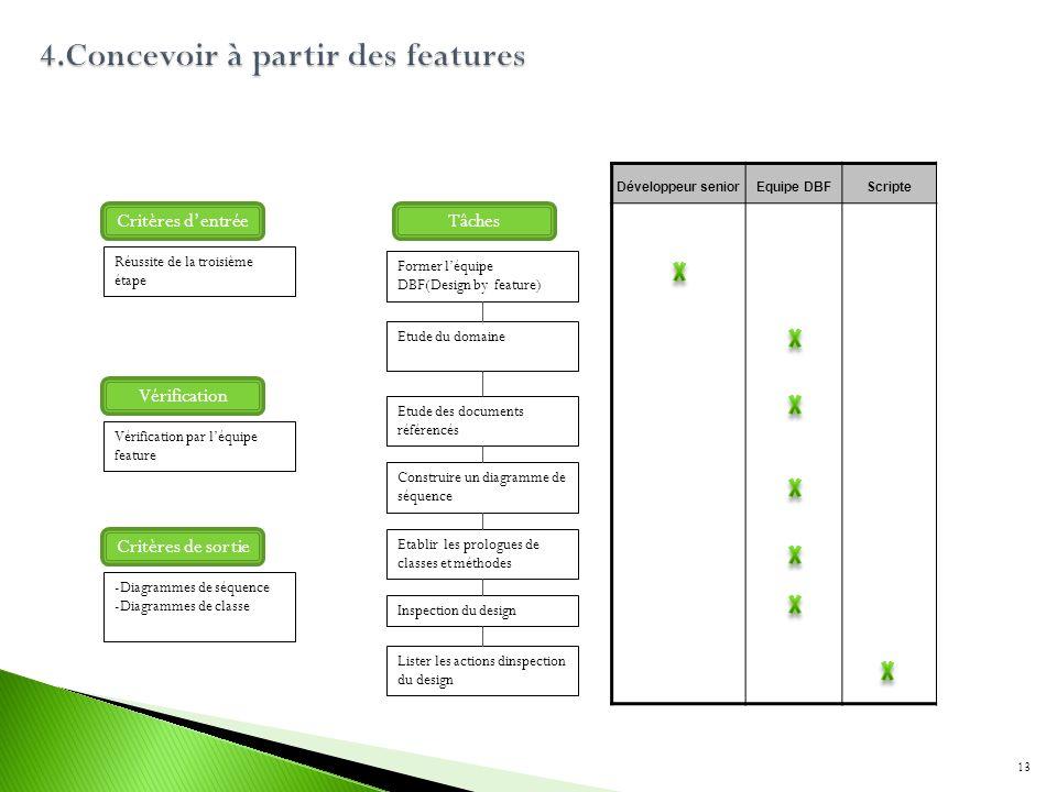 Former léquipe DBF(Design by feature) Etude du domaine Construire un diagramme de séquence Inspection du design Développeur seniorEquipe DBFScripte Tâ