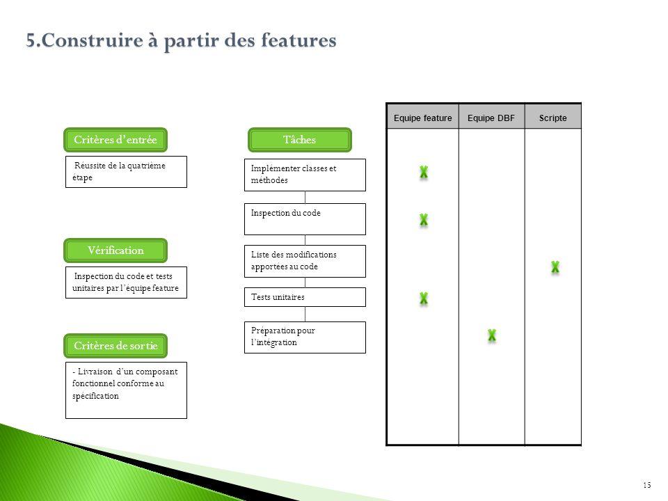 5.Construire à partir des features Implémenter classes et méthodes Inspection du code Tests unitaires Equipe featureEquipe DBFScripte TâchesCritères d