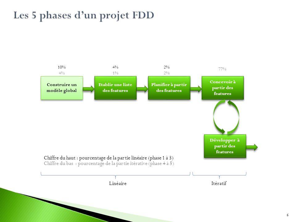 Construire un modèle global Etablir une liste des features Planifier à partir des features Concevoir à partir des features Développer à partir des fea