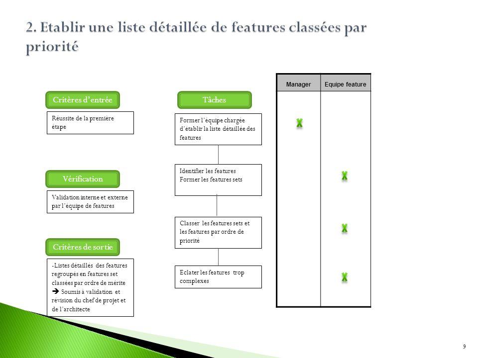 Former léquipe chargée détablir la liste détaillée des features Identifier les features Former les features sets Classer les features sets et les feat