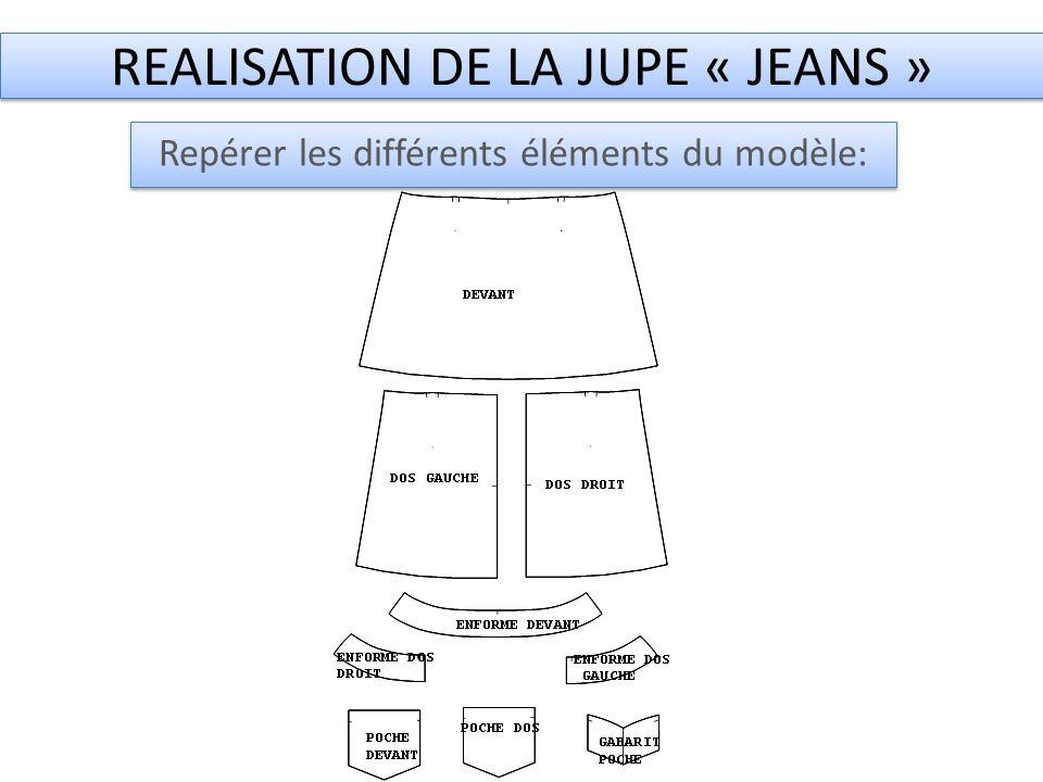 REALISATION DE LA JUPE « JEANS » Repérer les différents éléments du modèle: