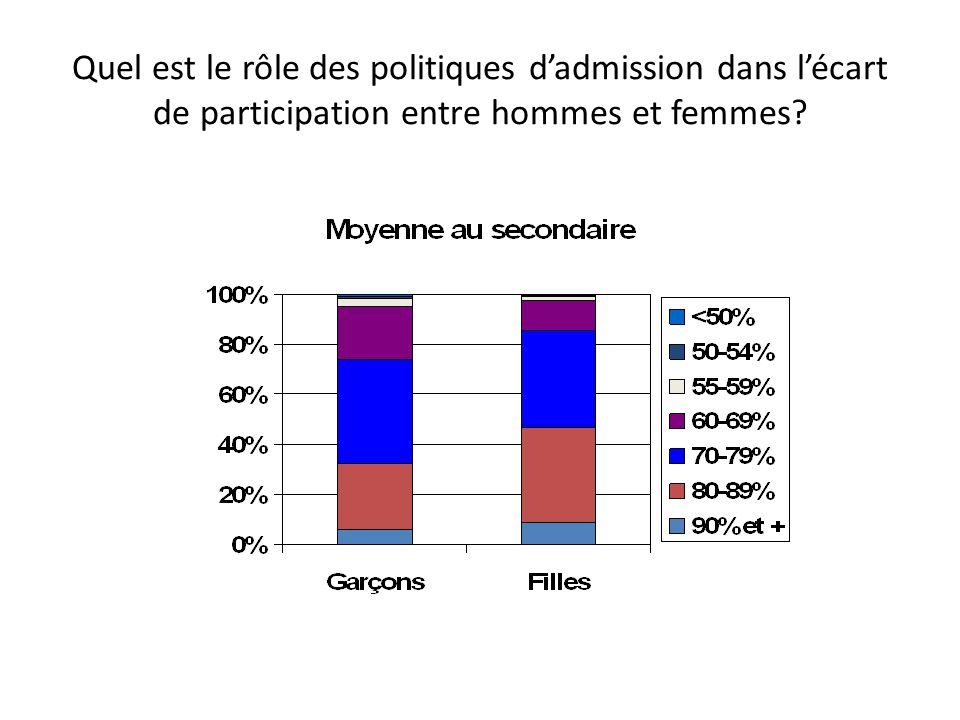 Quel est le rôle des politiques dadmission dans lécart de participation entre hommes et femmes