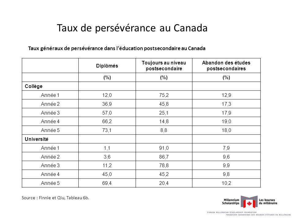 Taux de persévérance au Canada Taux généraux de persévérance dans léducation postsecondaire au Canada Diplômés Toujours au niveau postsecondaire Abandon des études postsecondaires (%) Collège Année 112,075,212,9 Année 236,945,817,3 Année 357,025,117,9 Année 466,214,819,0 Année 573,18,818,0 Université Année 11,191,07,9 Année 23,686,79,6 Année 311,278,89,9 Année 445,045,29,8 Année 569,420,410,2 Source : Finnie et Qiu, Tableau 6b.