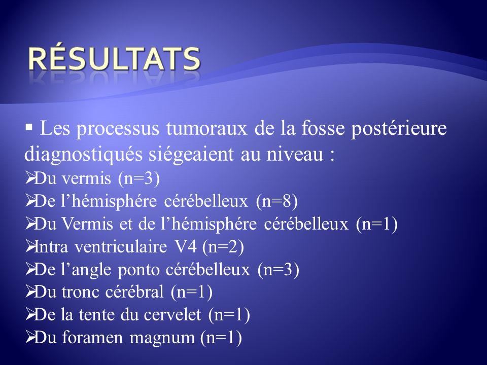 Les processus tumoraux de la fosse postérieure diagnostiqués siégeaient au niveau : Du vermis (n=3) De lhémisphére cérébelleux (n=8) Du Vermis et de l