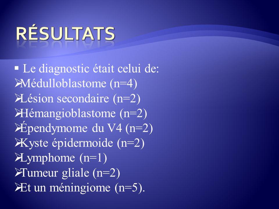 Le diagnostic était celui de: Médulloblastome (n=4) Lésion secondaire (n=2) Hémangioblastome (n=2) Épendymome du V4 (n=2) Kyste épidermoide (n=2) Lymp