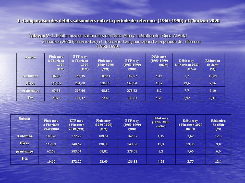 Figure 1 : Tendance des écoulements à lhorizon 2020 (Station de lOued Al Abtal) par rapport à la période (1960-1990)