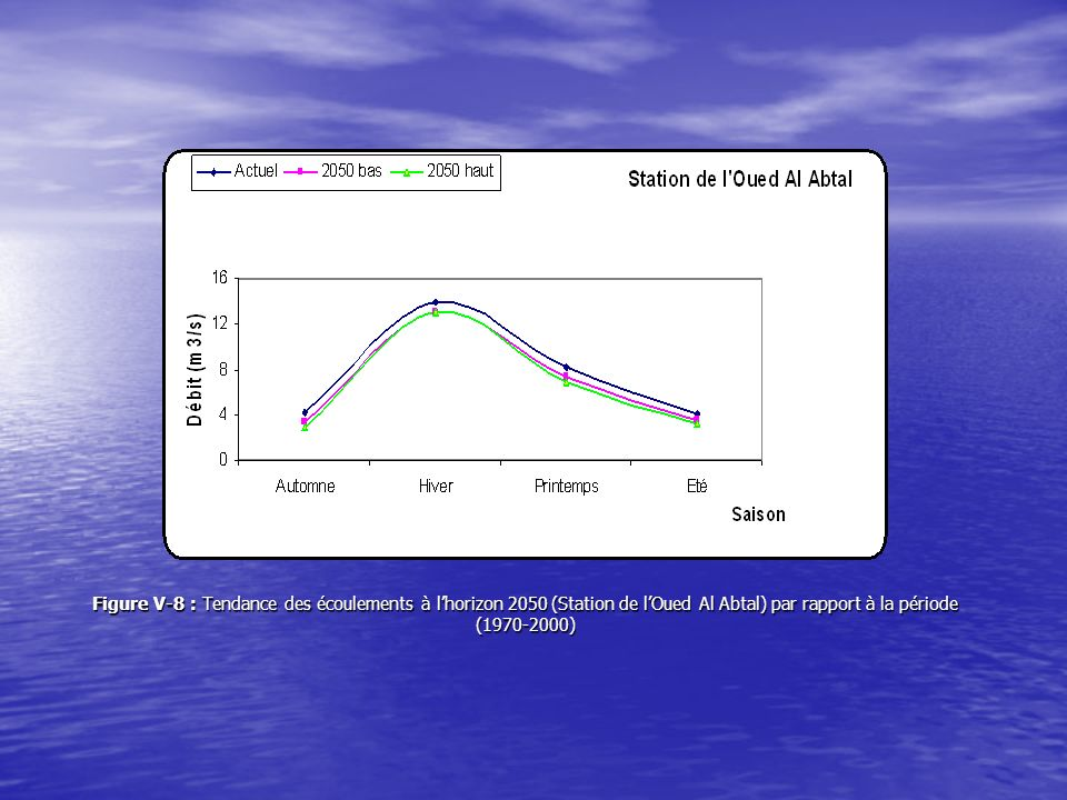 Figure V-8 : Tendance des écoulements à lhorizon 2050 (Station de lOued Al Abtal) par rapport à la période (1970-2000)