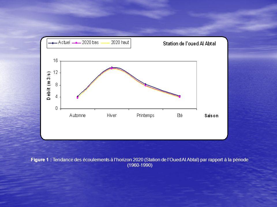 2 -Comparaison des débits saisonniers entre la période de référence (1960-1990) et lhorizon 2050 Tableau V-3: Débits moyens saisonniers de lOued Mina à la Station de lOued Al Abtal à lhorizon 2050 (scénario bas) et (scénario haut) par rapport à la période de référence (1960-1990) Saison Pluie moy à lhorizon 2050 (mm) ETP moy à lhorizon 2050 (mm) Pluie moy (1960-1990)(mm) ETP moy (1960-1990)(mm) Débit moy (1960-1990) (m3/s) Débit moy à lhorizon 2050 (m3/s) Réduction de débit (%) Automne 98,59170,97109,54162,074,153,5015,7 Hiver 109,49151,8130,35143,5013,913,125,6 printemps 61,94290,9468,82278,538,27,478,9 Eté 19,21377,1522,60136.834,283,7412,6 Saison Pluie moy à lhorizon 2050 (mm) ETP moy à lhorizon 2050 (mm) Pluie moy (1960-1990)(mm) ETP moy (1960-1990) (mm) Débit moy (1960-1990) (m3/s) Débit moy à lhorizon 2050 (m3/s) Réduction de débit (%)Automne93,11188,15109,54162,074,152,9528,9 Hiver109,49165,87130,35143,5013,913,056,1 printemps55,06307,1868,82278,538,26,9814,9 Eté17,63397,9922,60136.834,283,2923,1