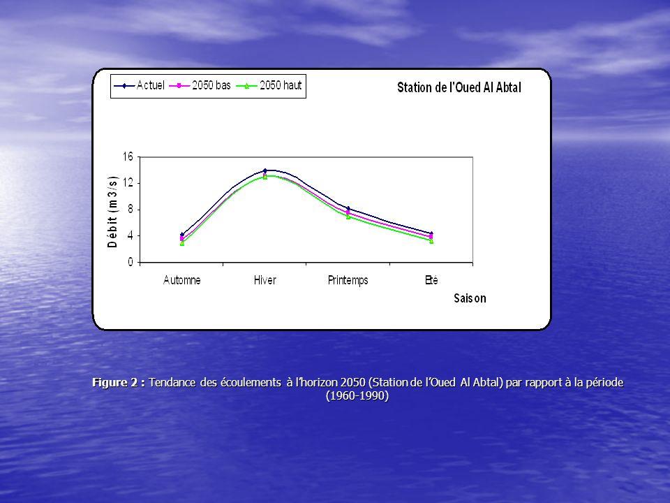 V.5.3 Comparaison des débits saisonniers entre la période de référence (1970-2000) et lhorizon 2020 Tableau V-5: Débits moyens saisonniers de lOued Mina à la Station de lOued Al Abtal à lhorizon 2020 (scénario bas) par rapport à la période de référence (1970-2000) Saison Pluie moy à lhorizon 2020 (mm) ETP moy à lhorizon 2020 (mm) Pluie moy (1970-2000)(mm) ETP moy (1970-2000)(mm) Débit moy (1970-2000)(m3/s) à lhorizon 2020 (m3/s) Réduction de débit (%) Automne 109,04147,09116,00175,834,213,6513,3 Hiver 111,48128,49123,87117,0013,8913,43,5 printemps 64,05349,9267,42332,138,287,77,0 Eté 26,69147,0929,01364.914,183,789,6
