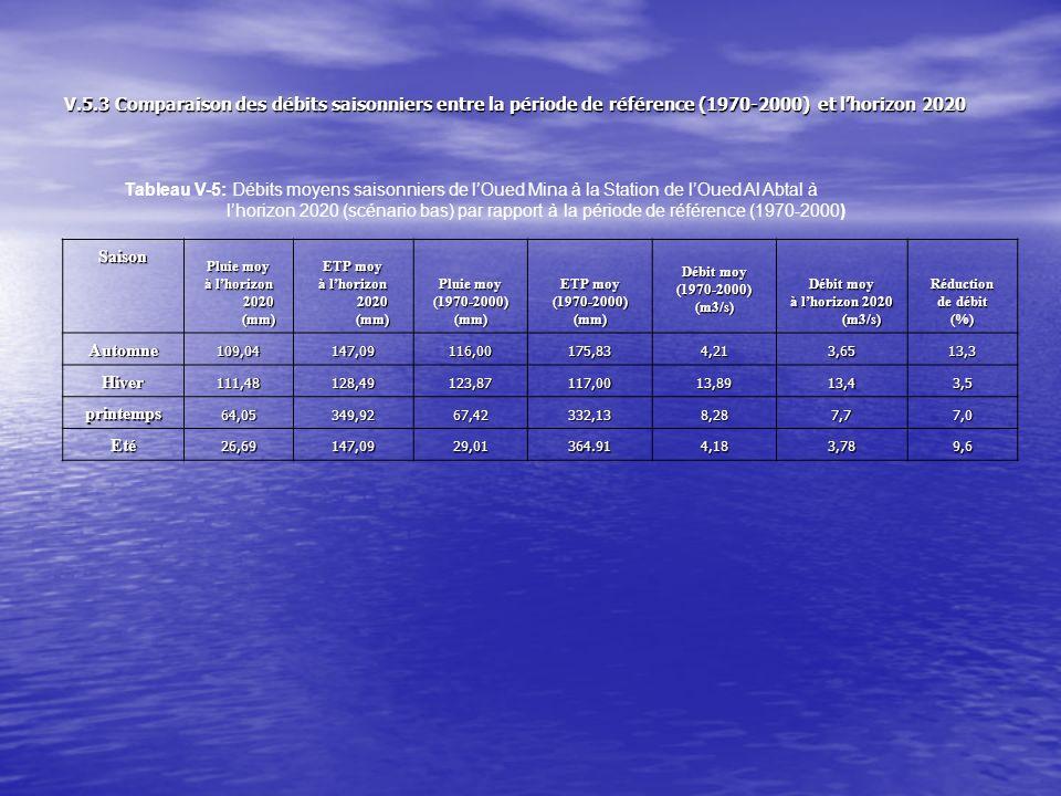 Tableau V-6: Débits moyens saisonniers de lOued Mina à la Station de lOued Al Abtal à Lhorizon 2020 (scénario haut) par rapport à la période de référence (1970-2000) Saison Pluie moy à lhorizon 2020 (mm) ETP moy à lhorizon 2020 (mm) Pluie moy (1970-2000)(mm) ETP moy (1970-2000)(mm) Débit moy (1970-2000)(m3/s) à lhorizon 2020 ((m3/s) Réduction de débit (%) Automne 106,72151,38116,00175,834,213,5116,6 Hiver 111,48131,22123,87117,0013,8913,383,7 printemps 61,35265,6867,42245,528,287,588,5 Eté 25,24354,1529,01364.914,183,6911,7