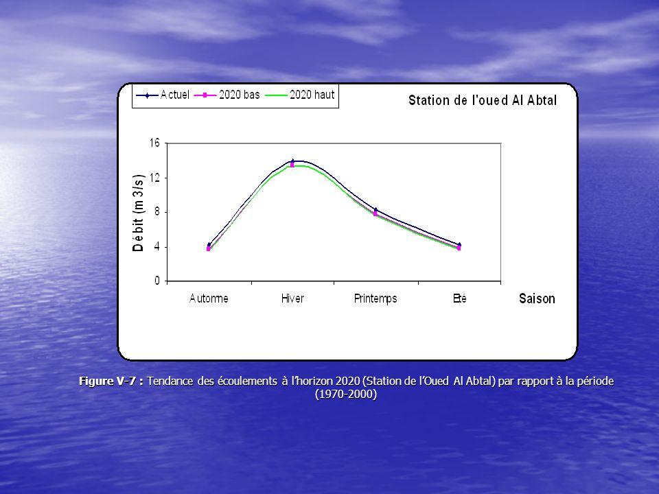V.5.4 Comparaison des débits saisonniers entre la période de référence (1970-2000) et lhorizon 2050 Tableau V-7: Débits moyens saisonniers de lOued Mina à la Station de lOued Al Abtal à lhorizon 2050 (scénario bas) par rapport à la période de référence (1970-2000) Saison Pluie moy à lhorizon 2050 (mm) ETP moy à lhorizon 2050 (mm) Pluie moy (1970-2000)(mm) ETP moy (1970-2000)(mm) Débit moy (1970-2000)(m3/s) à lhorizon 2050 (m3/s) Réduction de débit (%) Automne 104,40152,37116,00136,834,213,3420,7 Hiver 104,05133,95123,87117,0013,8913,135,5 printemps 60,68272,1967,42245,528,287,3511,2 Eté 24,66358,4129,01332,134,183,5515,1
