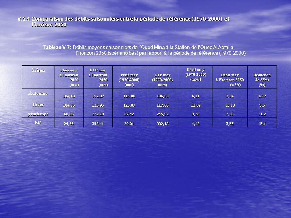 Saison Pluie moy à lhorizon 2050 (mm) ETP moy à lhorizon 2050 (mm) Pluie moy (1970-2000)(mm) ETP moy (1970-2000)(mm) Débit moy (1970-2000)(m3/s) à lhorizon 2050 (m3/s) Réduction de débit (%) Automne 98,60166,56116,00136,834,212,931,1 Hiver 104,05146,07123,87117,0013,8913,06,4 printemps 53,94286,567,42245,528,286,9216,4 Eté 22,63376,7129,01332,134,183,223,4 Tableau-8 : Débits moyens saisonniers de lOued Mina à la Station de lOued Al Abtal à lhorizon 2050 (scénario haut) par rapport à la période de référence(1960-1990) et (1970-2000)Saison Pluie moy à lhorizon 2050 (mm) ETP moy à lhorizon 2050 (mm) Pluie moy (1960-1990)(mm) ETP moy (1960-1990) (mm) Débit moy (1960-1990) (m3/s) Débit moy à lhorizon 2050 (m3/s) Réduction de débit (%)Automne93,11188,15109,54162,074,152,9528,9 Hiver109,49165,87130,35143,5013,913,056,1 printemps55,06307,1868,82278,538,26,9814,9 Eté17,63397,9922,60136.834,283,2923,1