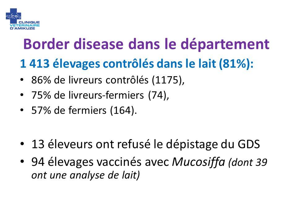 Border disease dans le département 1 413 élevages contrôlés dans le lait (81%): 86% de livreurs contrôlés (1175), 75% de livreurs-fermiers (74), 57% d