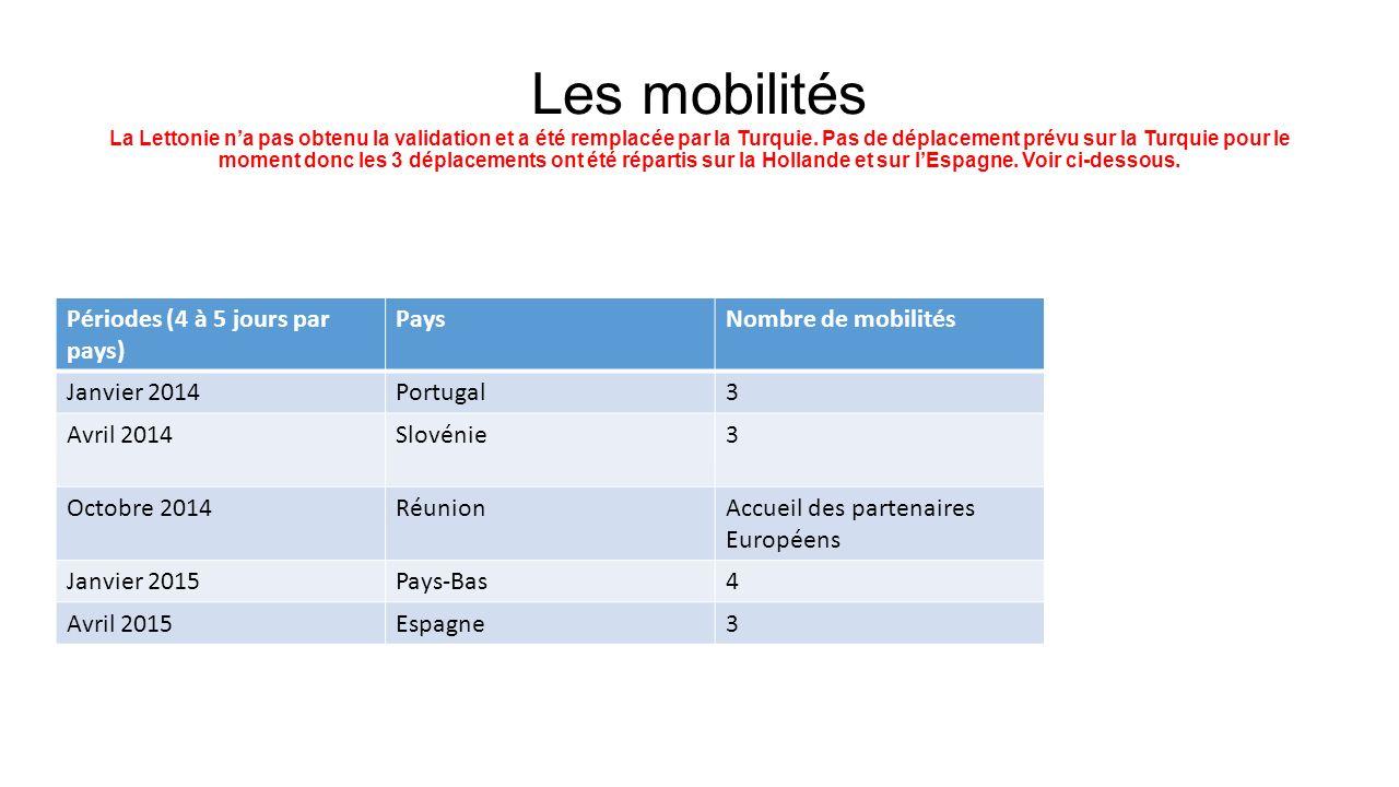 Les mobilités La Lettonie na pas obtenu la validation et a été remplacée par la Turquie. Pas de déplacement prévu sur la Turquie pour le moment donc l