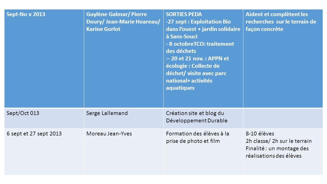 Sept-No v 2013Guylène Galmar/ Pierre Doury/ Jean-Marie Hoareau/ Karine Gorlot SORTIES PEDA -27 sept : Exploitation Bio dans louest + jardin solidaire