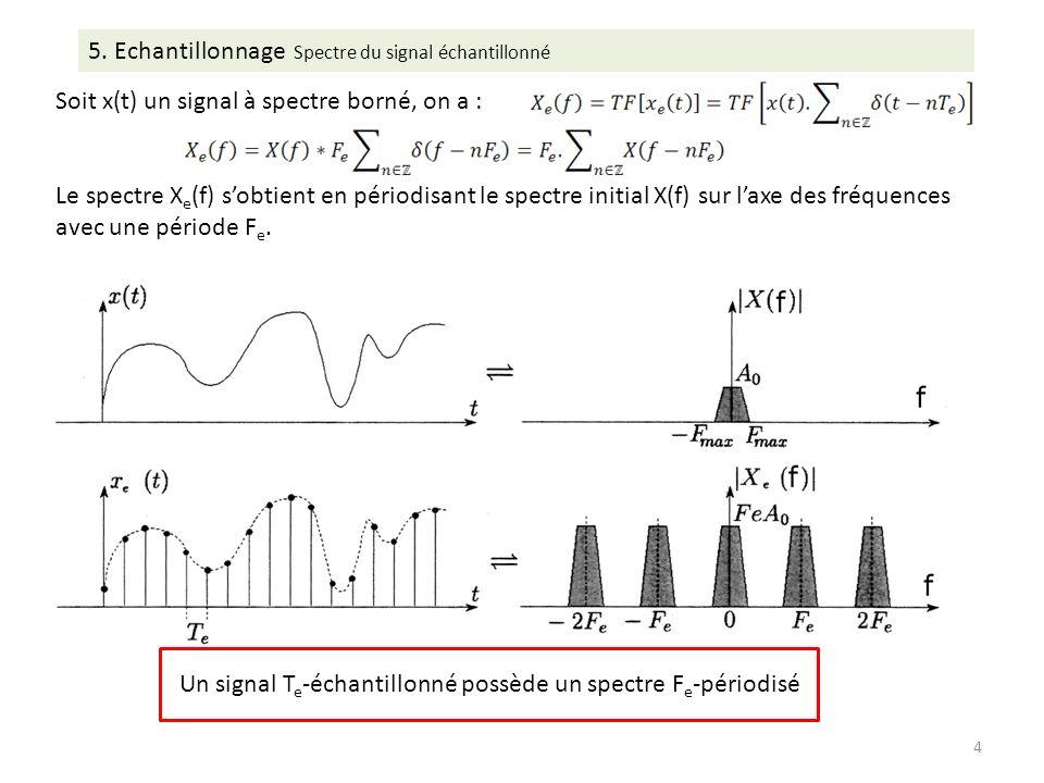 Soit x(t) un signal à spectre borné, on a : Le spectre X e (f) sobtient en périodisant le spectre initial X(f) sur laxe des fréquences avec une période F e.