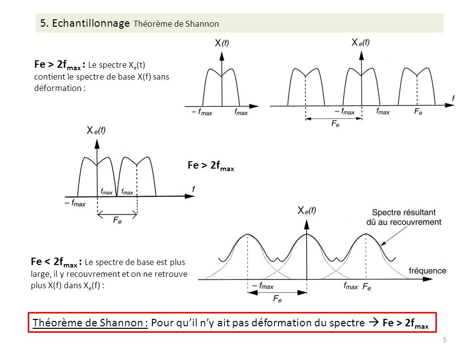Fe > 2f max : Le spectre X e (t) contient le spectre de base X(f) sans déformation : 5.