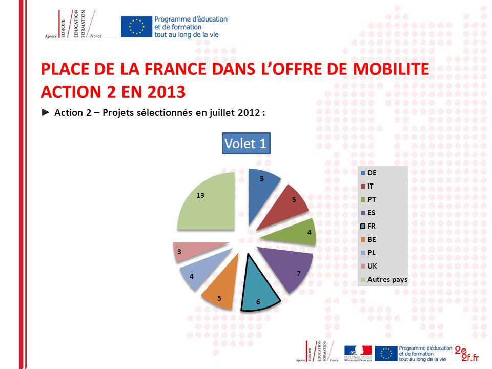 PLACE DE LA FRANCE DANS LOFFRE DE MOBILITE ACTION 2 EN 2013 Action 2 – Projets sélectionnés en juillet 2012 :