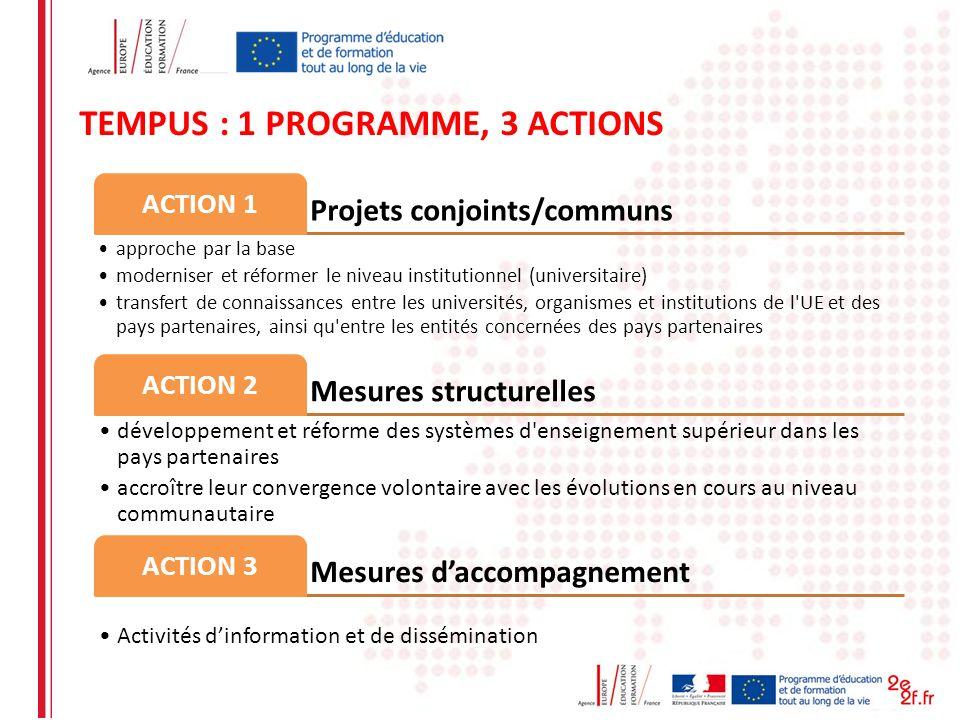 TEMPUS : 1 PROGRAMME, 3 ACTIONS Projets conjoints/communs ACTION 1 approche par la base moderniser et réformer le niveau institutionnel (universitaire