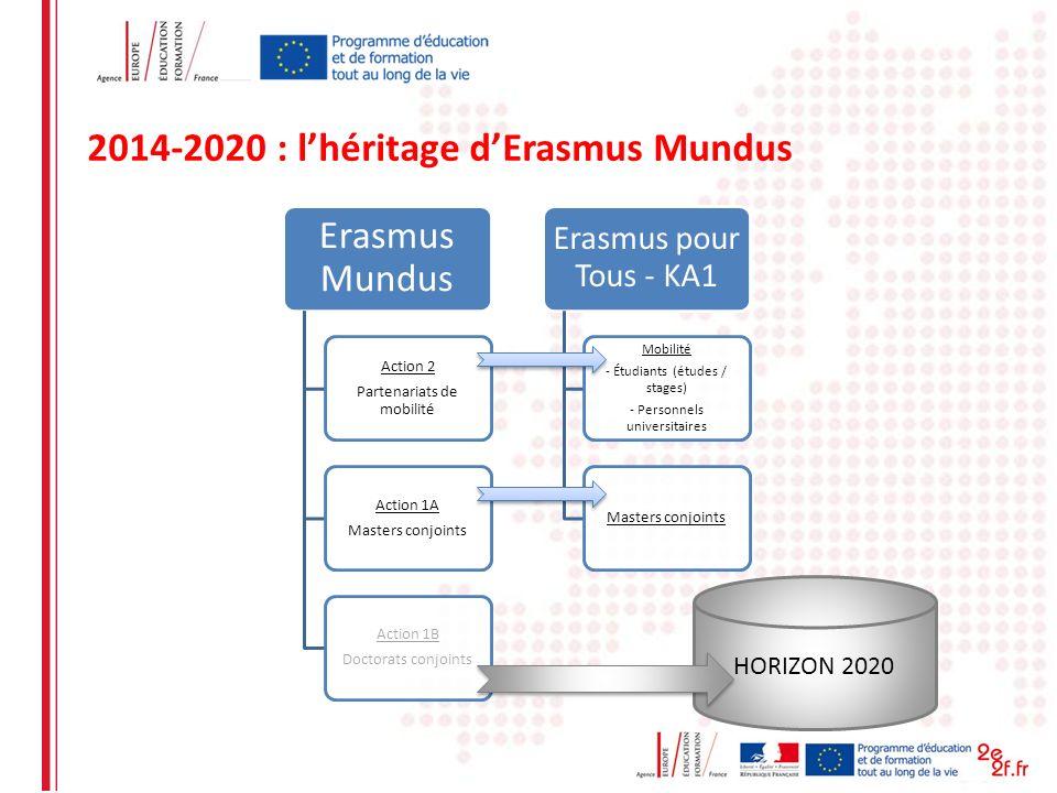 Erasmus Mundus Action 2 Partenariats de mobilité Action 1A Masters conjoints Action 1B Doctorats conjoints Erasmus pour Tous - KA1 Mobilité - Étudiant