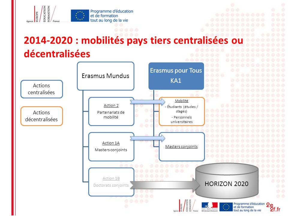 Erasmus Mundus Action 2 Partenariats de mobilité Action 1A Masters conjoints Action 1B Doctorats conjoints Erasmus pour Tous KA1 Mobilité - Étudiants