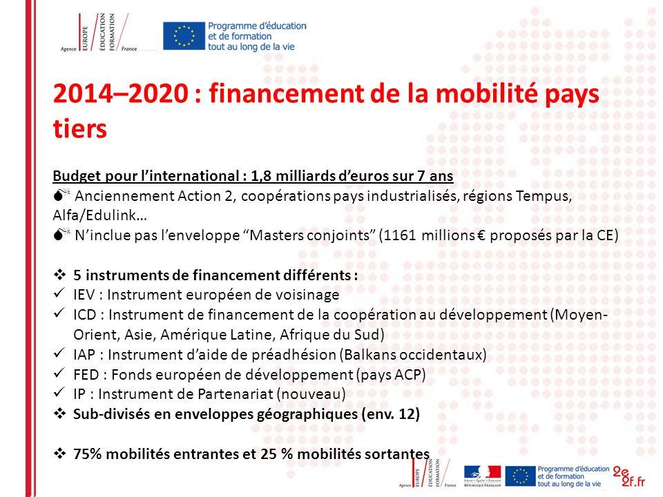 2014–2020 : financement de la mobilité pays tiers Budget pour linternational : 1,8 milliards deuros sur 7 ans Anciennement Action 2, coopérations pays