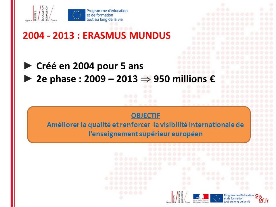 2004 - 2013 : ERASMUS MUNDUS Créé en 2004 pour 5 ans 2e phase : 2009 – 2013 950 millions OBJECTIF Améliorer la qualité et renforcer la visibilité inte