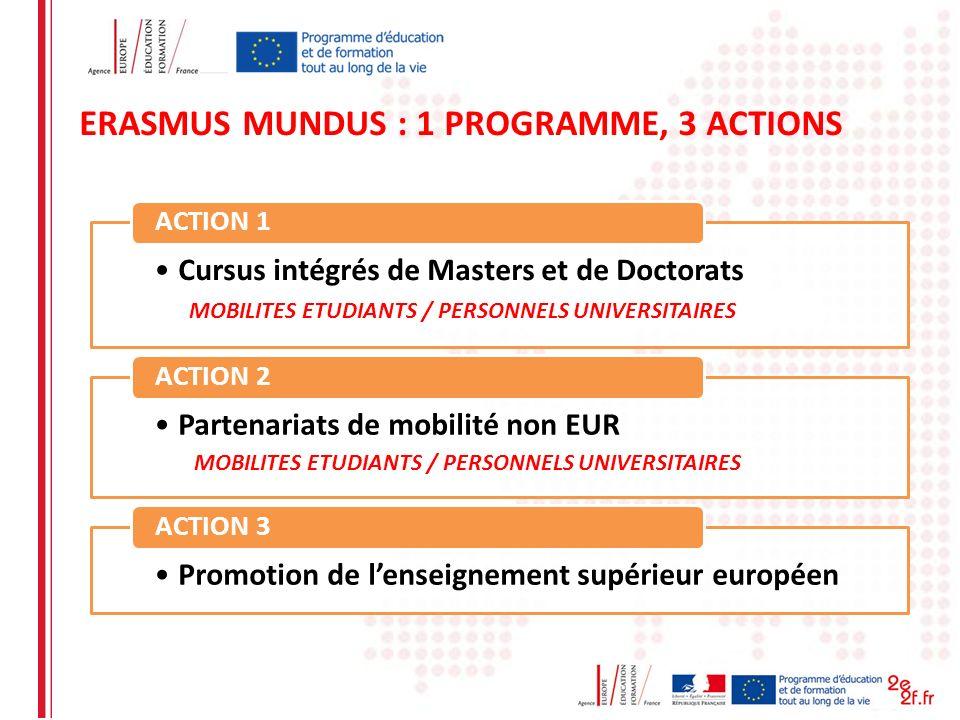 ERASMUS MUNDUS : 1 PROGRAMME, 3 ACTIONS Cursus intégrés de Masters et de Doctorats ACTION 1 Partenariats de mobilité non EUR ACTION 2 Promotion de len
