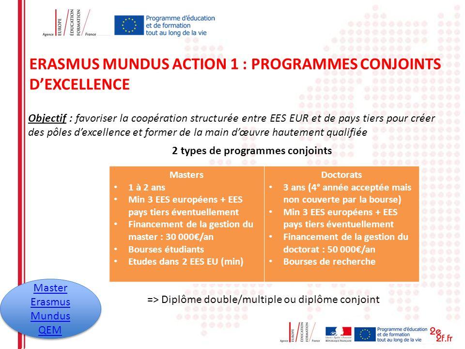 ERASMUS MUNDUS ACTION 1 : PROGRAMMES CONJOINTS DEXCELLENCE Objectif : favoriser la coopération structurée entre EES EUR et de pays tiers pour créer de