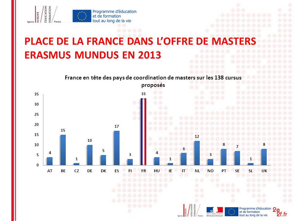 PLACE DE LA FRANCE DANS LOFFRE DE MASTERS ERASMUS MUNDUS EN 2013