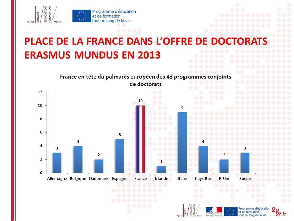 PLACE DE LA FRANCE DANS LOFFRE DE DOCTORATS ERASMUS MUNDUS EN 2013