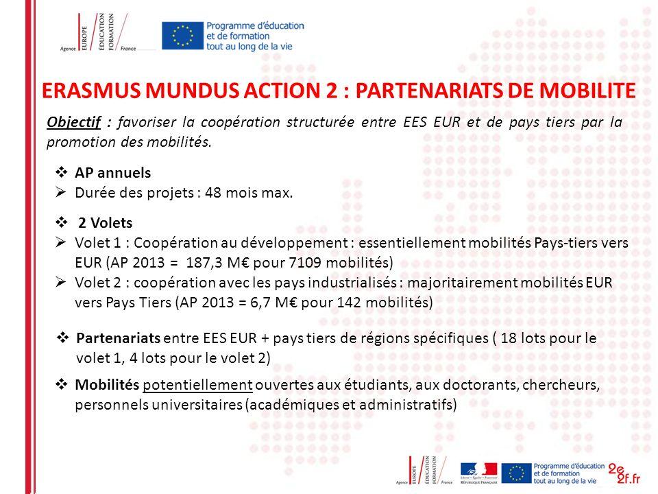 ERASMUS MUNDUS ACTION 2 : PARTENARIATS DE MOBILITE Objectif : favoriser la coopération structurée entre EES EUR et de pays tiers par la promotion des
