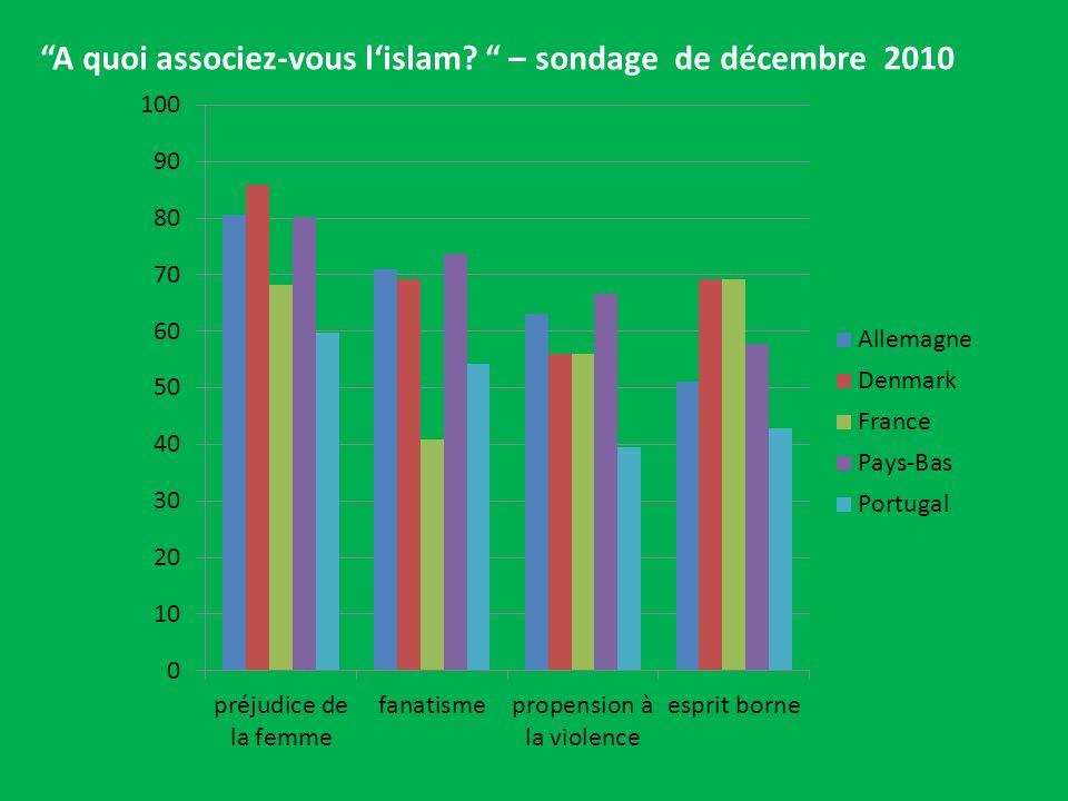 A quoi associez-vous lislam? – sondage de décembre 2010