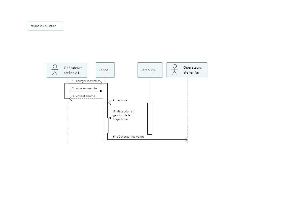 sd phase utilisation 4 : Lecture Opérateurs atelier A1 Opérateurs atelier An Parcours 1 : charger les wafers 2 : mise en marche 3 : voyant allumé 6 :