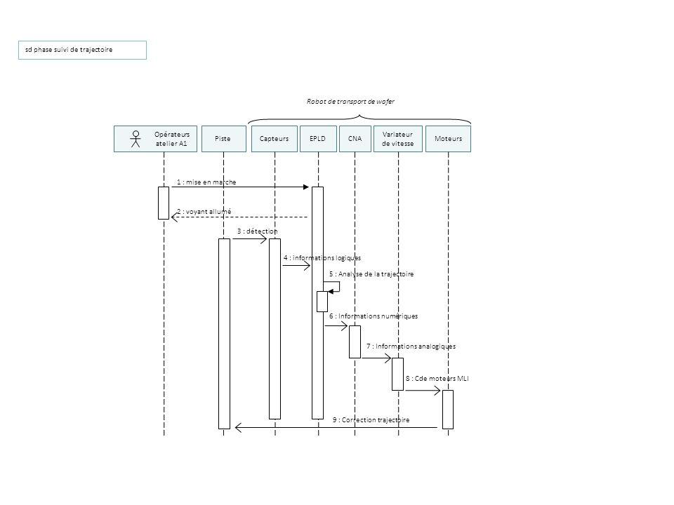 sd phase suivi de trajectoire 3 : détection Variateur de vitesse Opérateurs atelier A1 Piste 1 : mise en marche 2 : voyant allumé 5 : Analyse de la tr