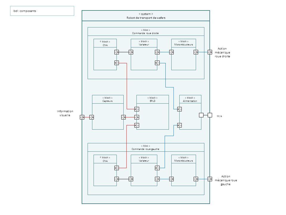 Ibd : composants « bloc » Commande roue droite « system » Robot de transport de wafers « block » Variateur « block » Capteurs « block » EPLD « block »