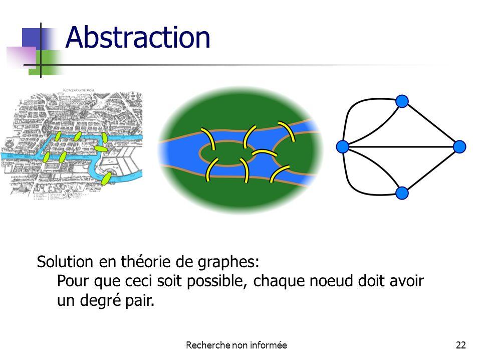Abstraction Recherche non informée22 Solution en théorie de graphes: Pour que ceci soit possible, chaque noeud doit avoir un degré pair.