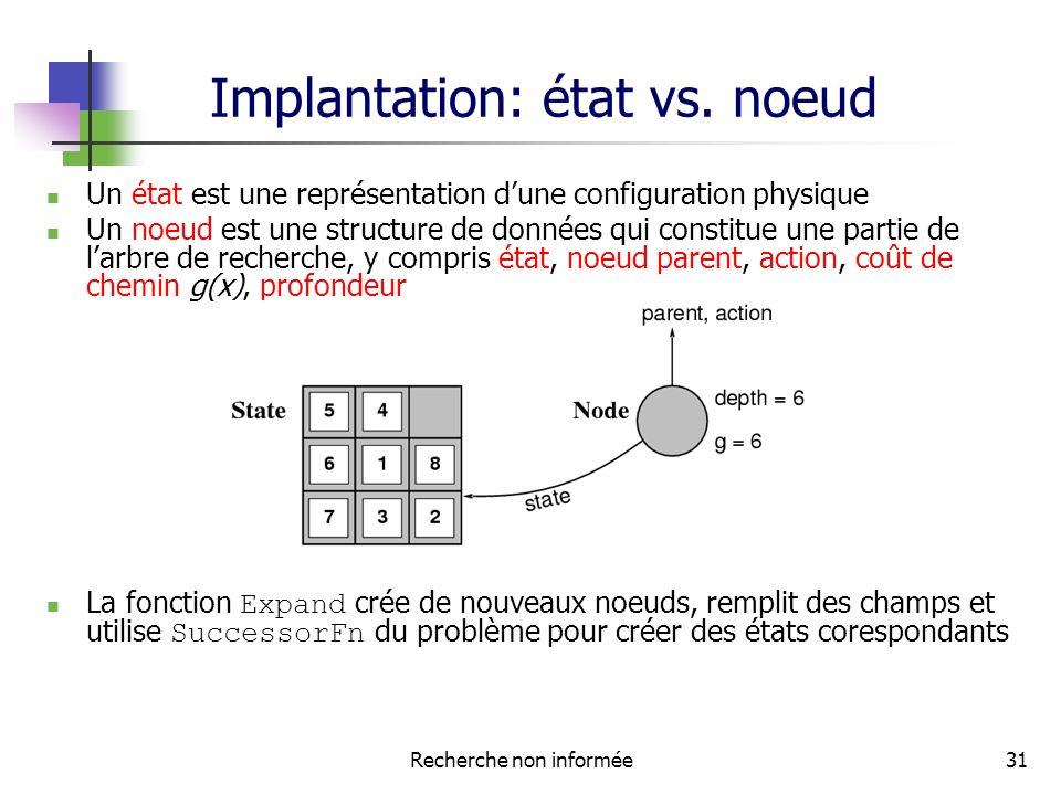 Recherche non informée31 Implantation: état vs.