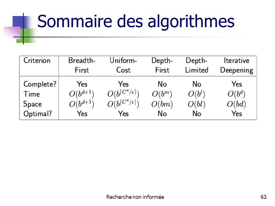 Recherche non informée63 Sommaire des algorithmes