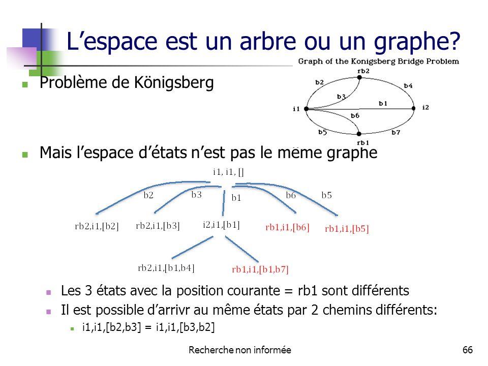 Lespace est un arbre ou un graphe.